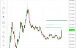 Молния! Санкции на внешний долг. Распродажа ОФЗ. Рубль продолжит падение.