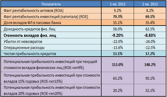 Как получить кредит на 1000000 рублей в сбербанке
