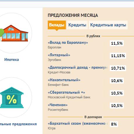 анализ банков ренессанс кредит