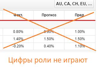 Значение факта, прогноза не играют особой роли в экономическом календаре форекс.