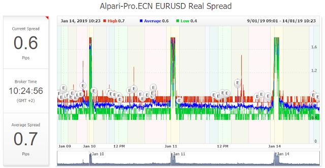 Спред по паре EURUSD на счетах Альпари pro.ecn.mt4