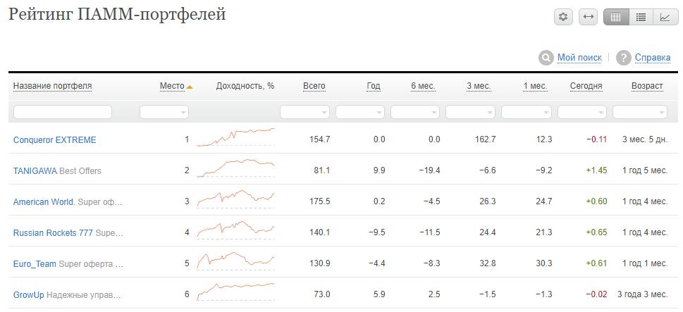 Пример того как выглядит рейтинг ПАММ-портфеля Альпари