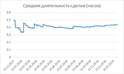 Среднее время удержания позиций ПАММ-счёта ETS 403593