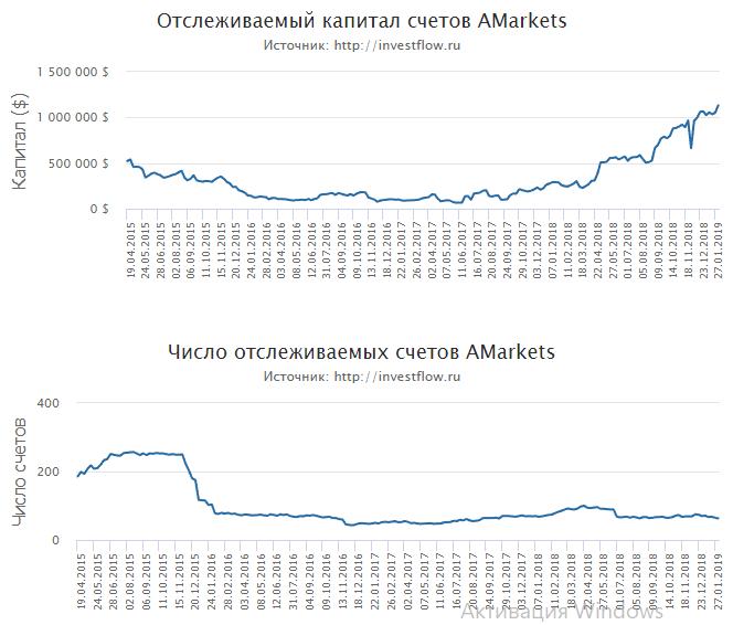 Объем инвестиций и отслеживаемых счетов в АМаркетс