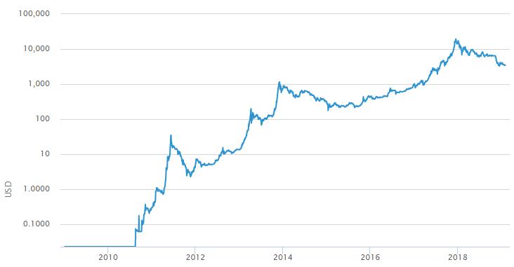 Логарифмический график стоимости биткоина