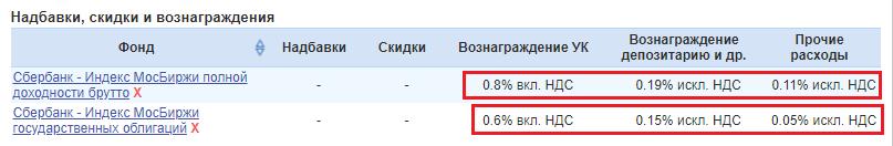Сравнительная стоимость комиссионных биржевых ПИФов