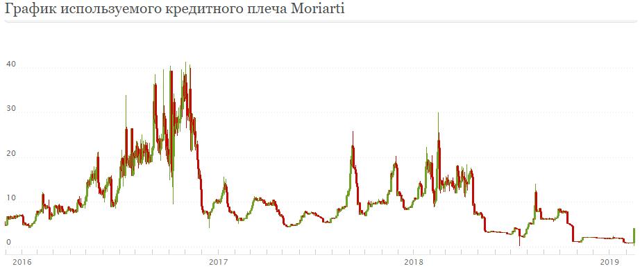 График используемого кредитного плеча Moriarti