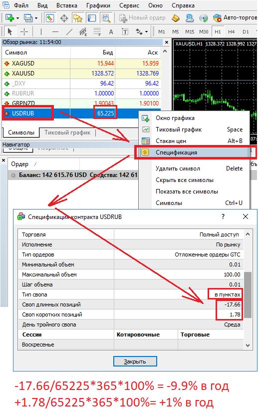 Схема поиска информации о свопах в терминале Metatrader 4