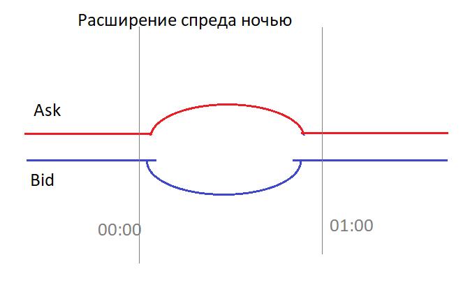 Схематическое расширение спреда Аск и Бид ночью