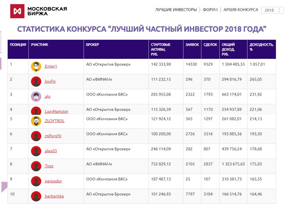 Победители конкурса Лучший Частный Инвестор (ЛЧИ) проводимый московской биржей в 2018 году