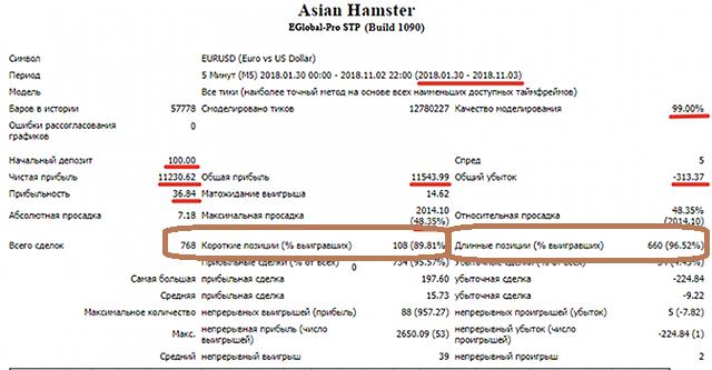 Asian Hamster граальный бектест