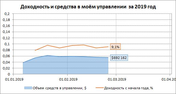 Отчет за неделю №8 в 2019 году (18.02-24.02): график доходности