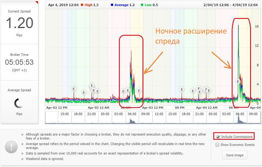 Пример того как выглдяти динамика спреда на странице в myfxbook