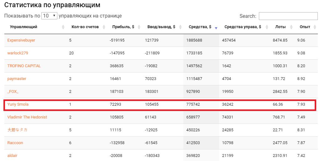 Юрий смола шестой в рейтинге капитализации