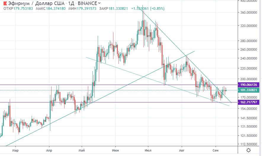 как в ближайшее время изменится цена на золото на форексе